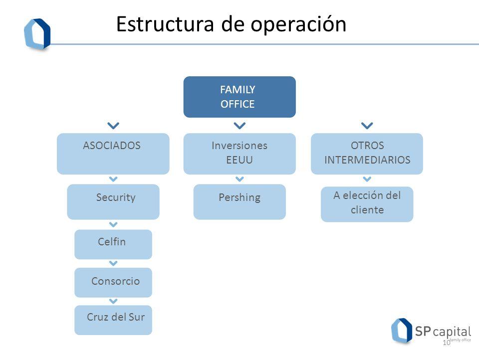 Estructura de operación FAMILY OFFICE OTROS INTERMEDIARIOS Inversiones EEUU ASOCIADOS A elección del cliente PershingSecurity Celfin Consorcio Cruz del Sur 10