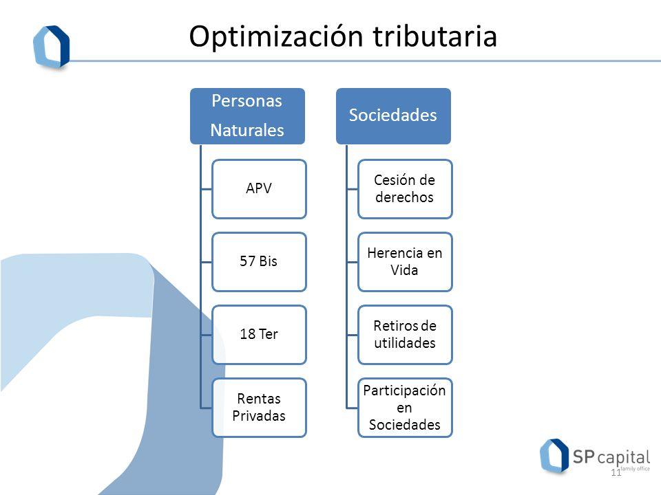 Optimización tributaria 11 Personas Naturales APV57 Bis18 Ter Rentas Privadas Sociedades Cesión de derechos Herencia en Vida Retiros de utilidades Participación en Sociedades