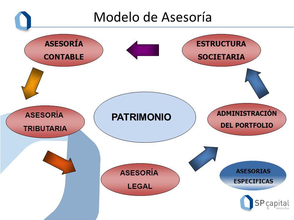 Modelo de Asesoría 6 PATRIMONIO ASESORIAS ESPECIFICAS ASESORÍA TRIBUTARIA ASESORÍA LEGAL ASESORÍA CONTABLE ESTRUCTURA SOCIETARIA ADMINISTRACIÓN DEL PORTFOLIO