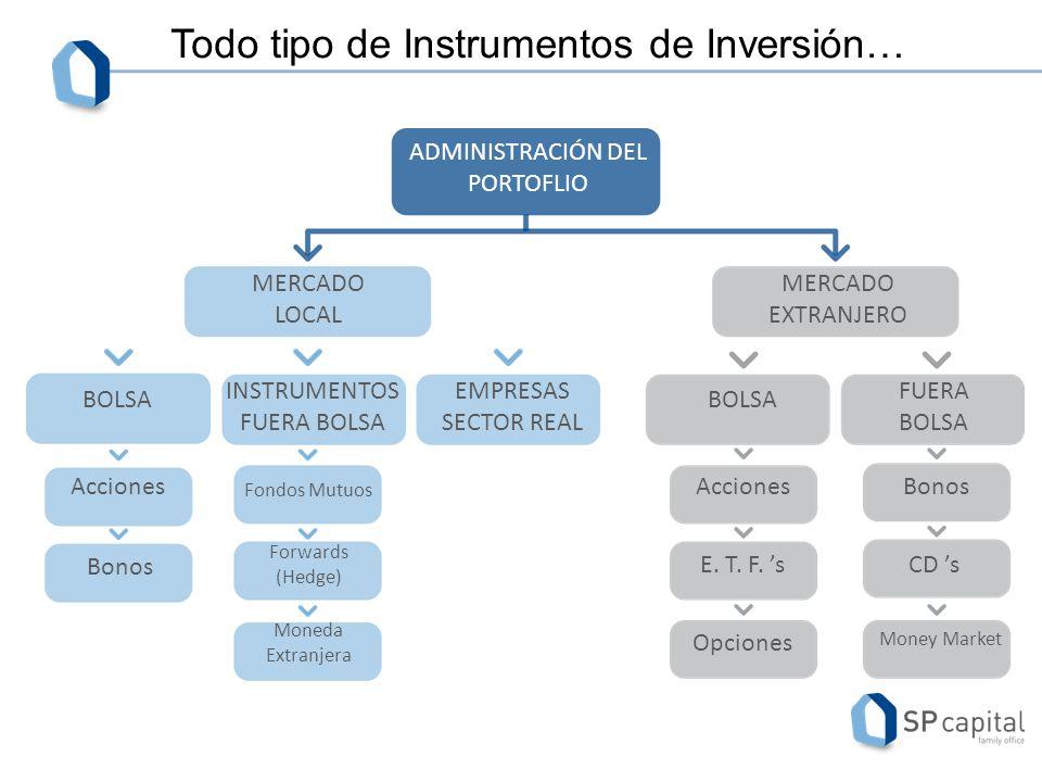 DECISIÓN DE INVERSIÓN RESEARCH ASOCIADOS RESEARCH INTERNO CONSULTORES EXTERNOS REPORTES OTROS INTERMEDIARIOS Análisis de Inversiones 9