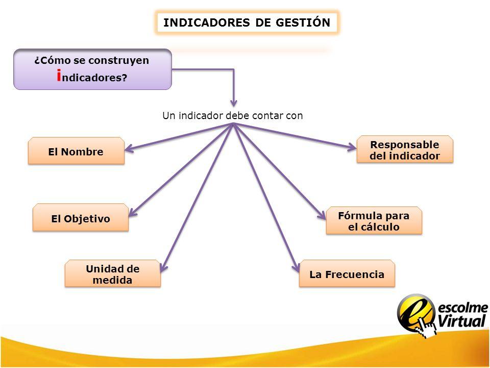 Un indicador debe contar con El Nombre El Objetivo Unidad de medida Responsable del indicador Fórmula para el cálculo La Frecuencia INDICADORES DE GES