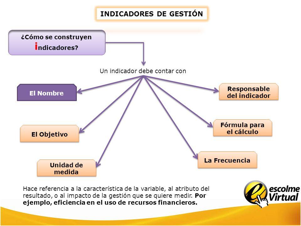 INDICADORES DE GESTIÓN Hace referencia a la característica de la variable, al atributo del resultado, o al impacto de la gestión que se quiere medir.