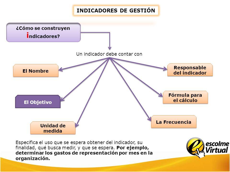 INDICADORES DE GESTIÓN Especifica el uso que se espera obtener del indicador, su finalidad, qué busca medir, y que se espera. Por ejemplo, determinar