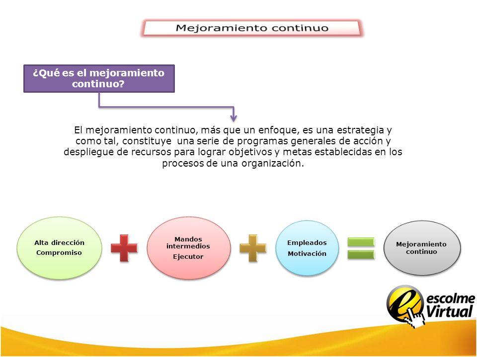 El mejoramiento continuo, más que un enfoque, es una estrategia y como tal, constituye una serie de programas generales de acción y despliegue de recu