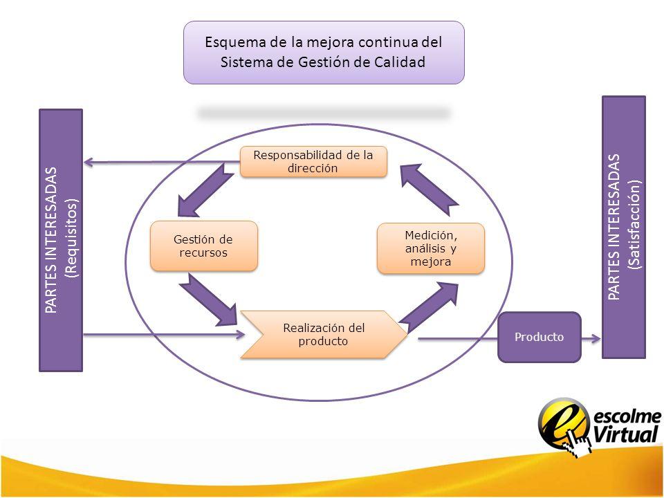 Esquema de la mejora continua del Sistema de Gestión de Calidad Responsabilidad de la dirección Gestión de recursos Medición, análisis y mejora Realiz