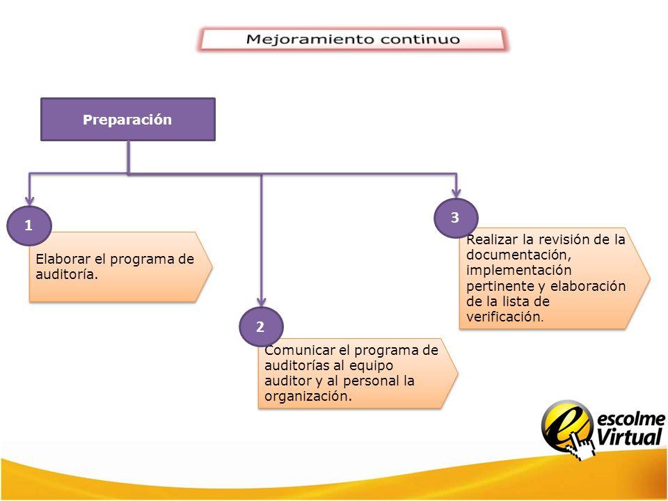 Preparación Elaborar el programa de auditoría. 1 Comunicar el programa de auditorías al equipo auditor y al personal la organización. 2 Realizar la re