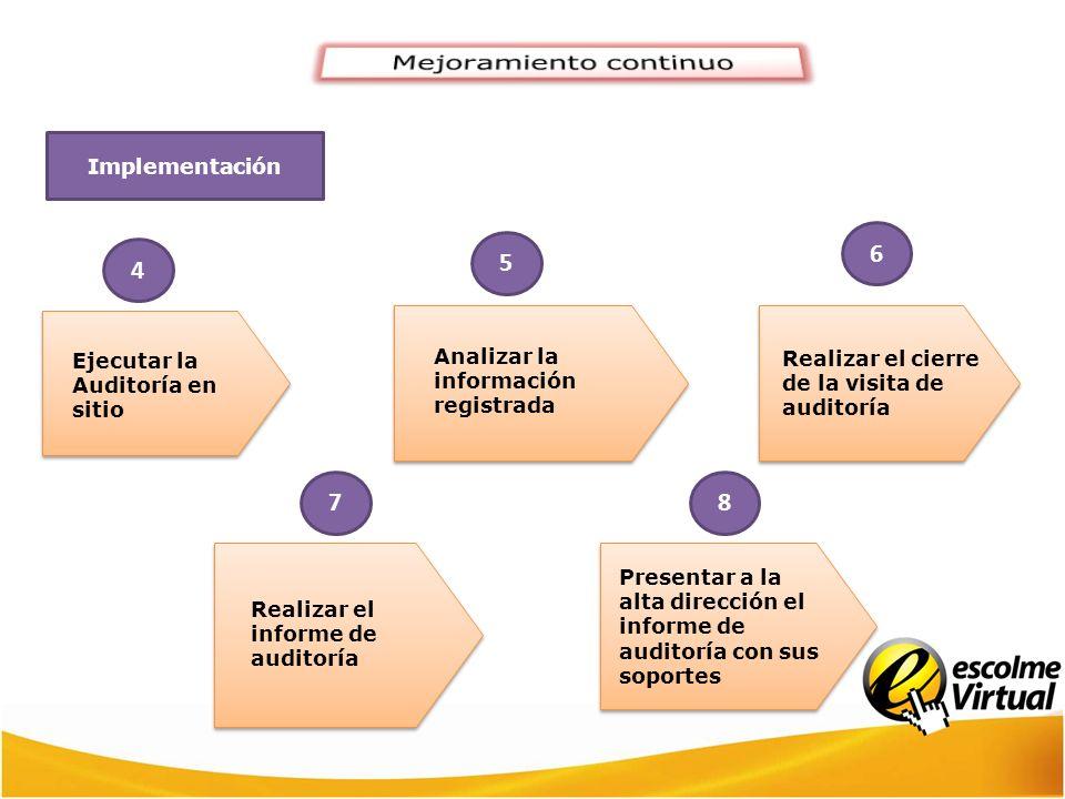 4 Ejecutar la Auditoría en sitio 5 Analizar la información registrada 6 Realizar el cierre de la visita de auditoría 7 Realizar el informe de auditorí