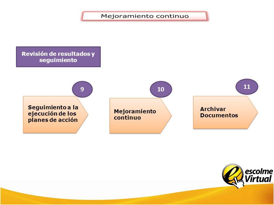 Revisión de resultados y seguimiento 9 Seguimiento a la ejecución de los planes de acción 10 Mejoramiento continuo 11 Archivar Documentos