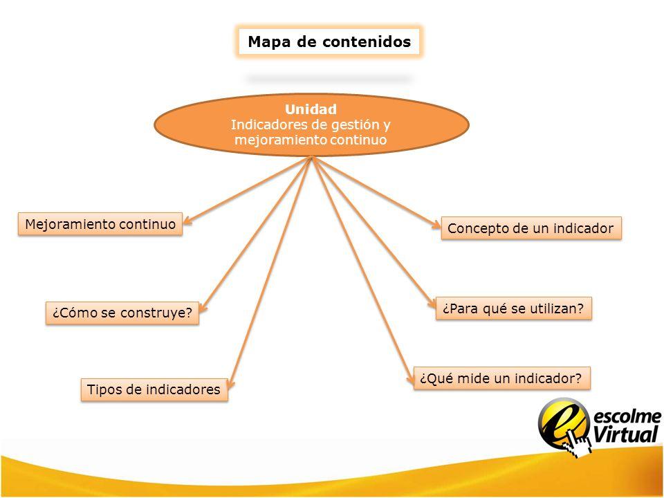 Mapa de contenidos Tipos de indicadores ¿Qué mide un indicador? Concepto de un indicador Unidad Indicadores de gestión y mejoramiento continuo ¿Para q
