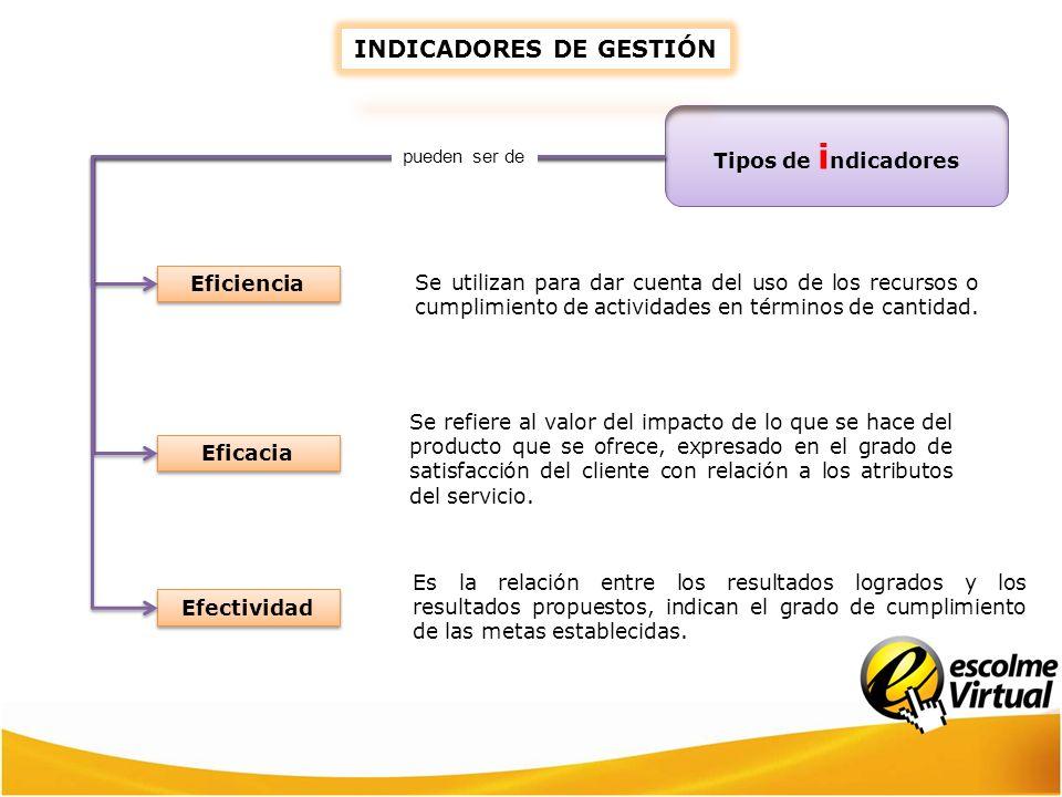 Tipos de i ndicadores Eficiencia Eficacia Efectividad Se utilizan para dar cuenta del uso de los recursos o cumplimiento de actividades en términos de