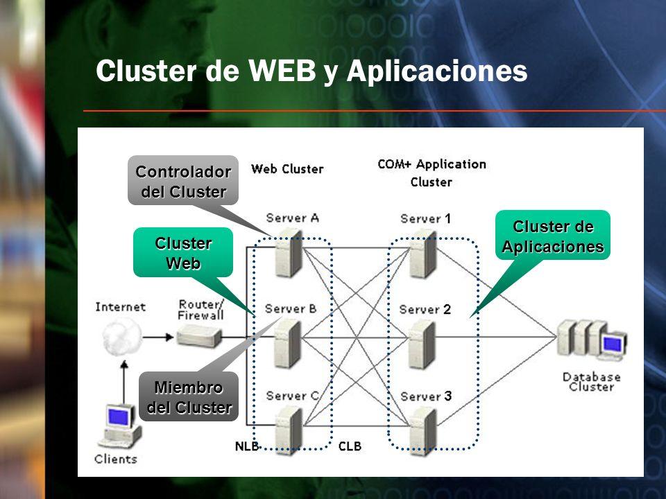 Cluster de WEB y Aplicaciones Controlador del Cluster Miembro del Cluster Cluster Web Cluster de Aplicaciones