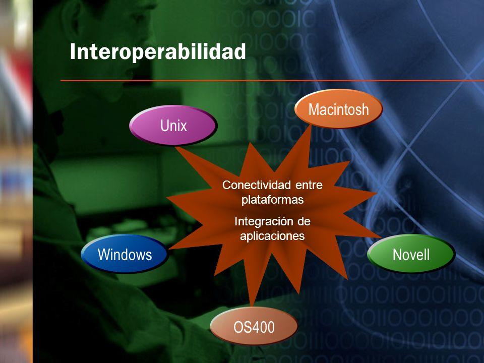 Conectividad entre plataformas Integración de aplicaciones Interoperabilidad UnixMacintoshOS400NovellWindows
