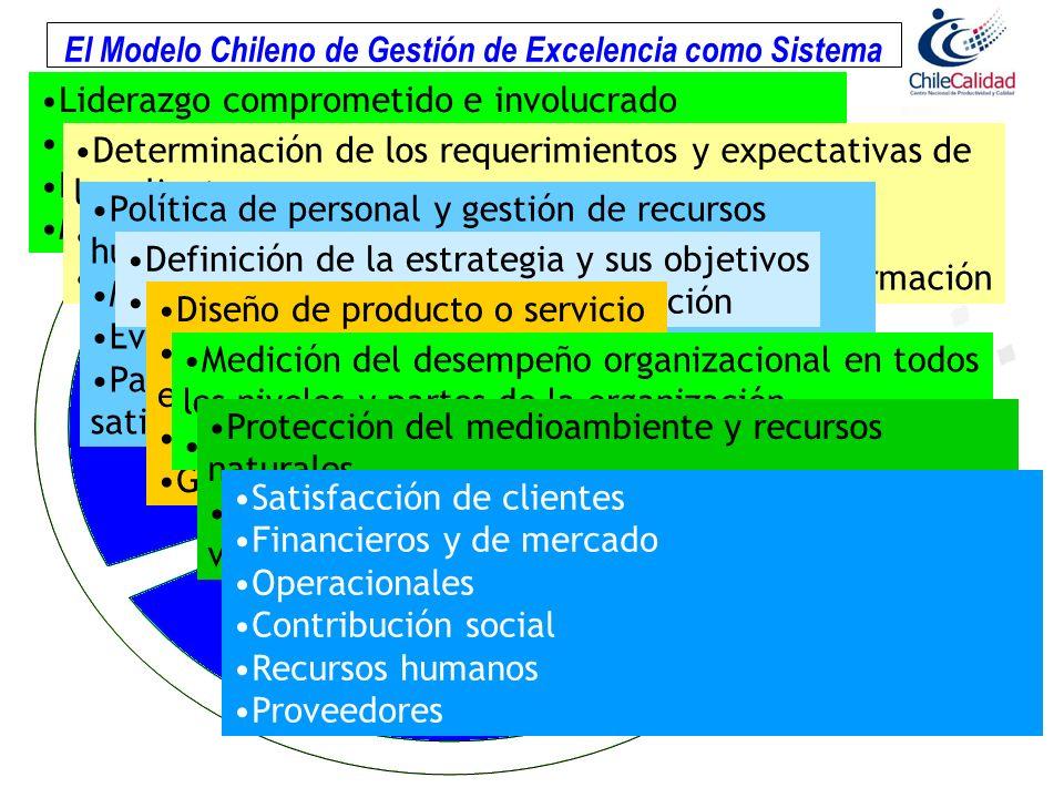 Gestión de la Satisfacción de los Clientes Responsabilidad Social Liderazgo Desarrollo de Las Personas Planificación Estratégica Gestión de los Procesos Resultados de la Empresa El Modelo Chileno de Gestión de Excelencia como Sistema Liderazgo comprometido e involucrado Visión organizacional poderosa Despliegue del liderazgo Motivación y ambiente orientado al aprendizaje Determinación de los requerimientos y expectativas de los clientes Construcción de relaciones con los clientes Determinación de la satisfacción y uso de la información Política de personal y gestión de recursos humanos Motivación, educación y entrenamiento Evaluación del desempeño Participación, ambiente de trabajo y satisfacción Definición de la estrategia y sus objetivos Despliegue dentro de la organización Diseño de producto o servicio Proceso de producción y entrega Procesos de apoyo Gestión de proveedores Medición del desempeño organizacional en todos los niveles y partes de la organización Análisis del desempeño organizacional Protección del medioambiente y recursos naturales Contribución al mejoramiento de la calidad de vida de la comunidad y el país.