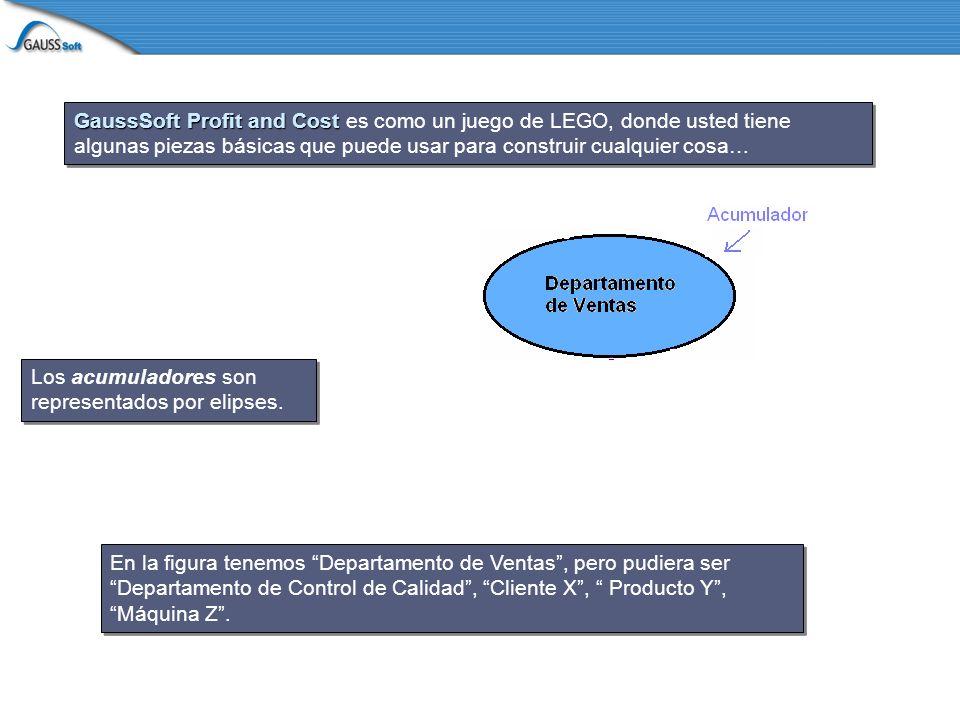 GaussSoft Profit and Cost GaussSoft Profit and Cost es como un juego de LEGO, donde usted tiene algunas piezas básicas que puede usar para construir cualquier cosa… En la figura tenemos Departamento de Ventas, pero pudiera ser Departamento de Control de Calidad, Cliente X, Producto Y, Máquina Z.