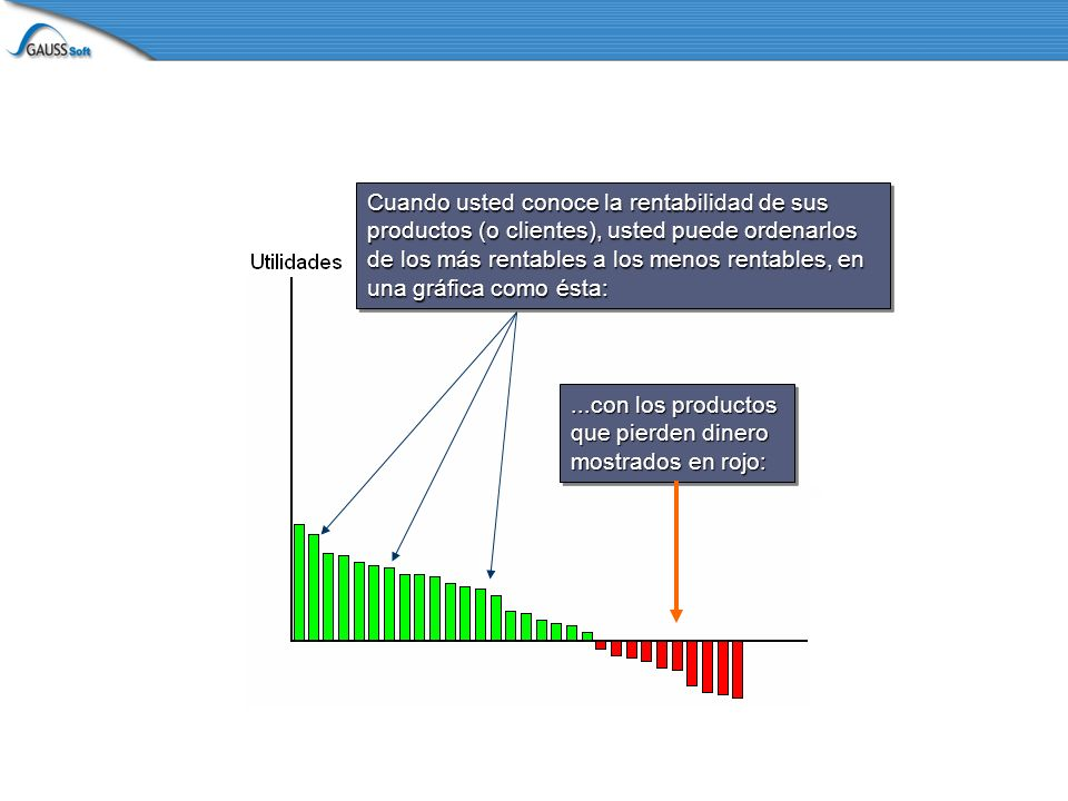 Cuando usted conoce la rentabilidad de sus productos (o clientes), usted puede ordenarlos de los más rentables a los menos rentables, en una gráfica como ésta:...con los productos que pierden dinero mostrados en rojo: