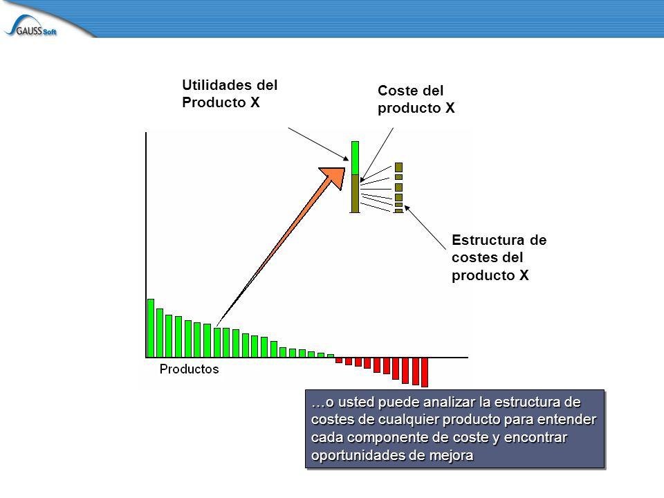 Utilidades del Producto X Coste del producto X Estructura de costes del producto X …o usted puede analizar la estructura de costes de cualquier producto para entender cada componente de coste y encontrar oportunidades de mejora