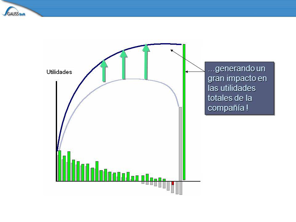 ...generando un gran impacto en las utilidades totales de la compañía !