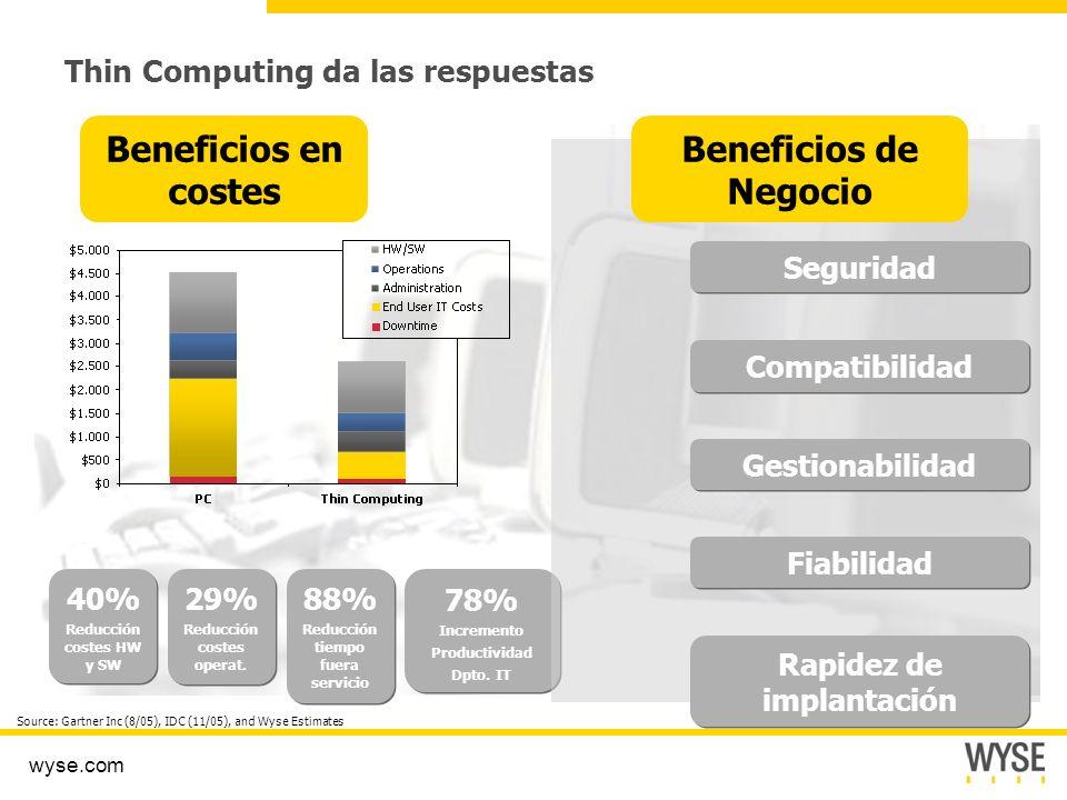 wyse.com Thin Computing da las respuestas Beneficios en costes 40% Reducción costes HW y SW 40% Reducción costes HW y SW 29% Reducción costes operat.