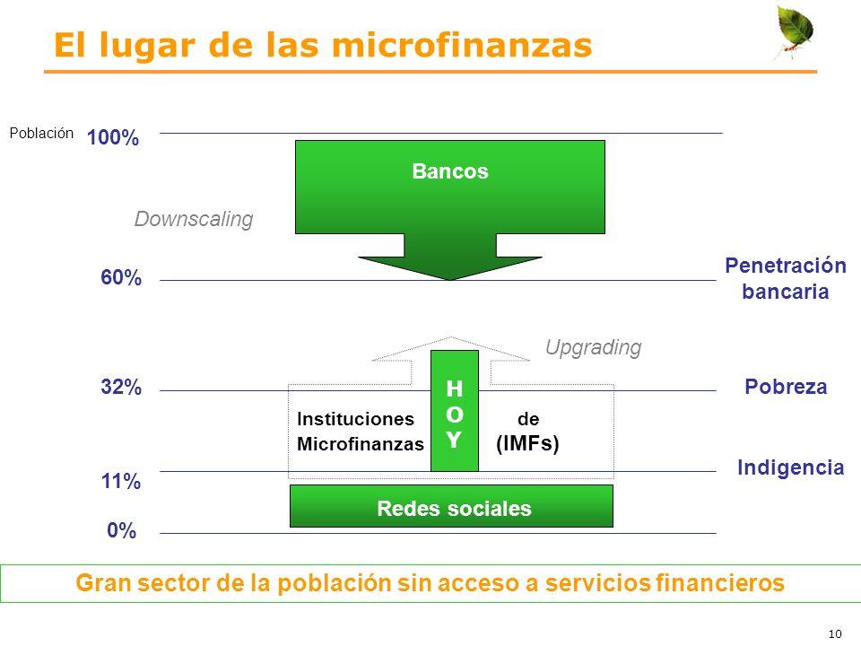 El lugar de las microfinanzas 60% 32% 11% Redes sociales Instituciones de Microfinanzas (IMFs) Upgrading Bancos Downscaling 0% 100% Indigencia Pobreza