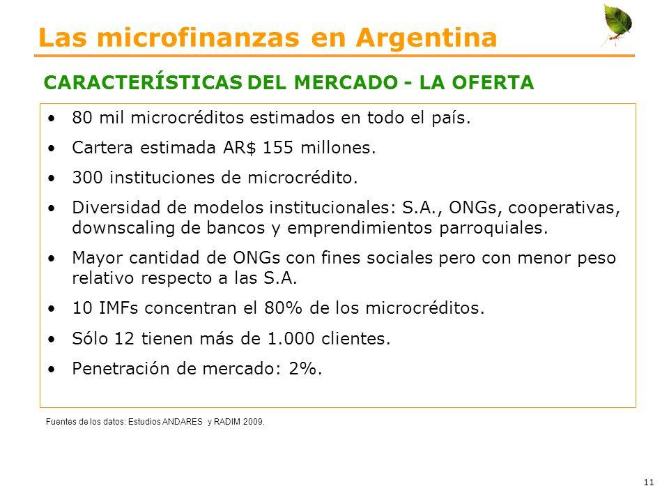 Las microfinanzas en Argentina 80 mil microcréditos estimados en todo el país. Cartera estimada AR$ 155 millones. 300 instituciones de microcrédito. D