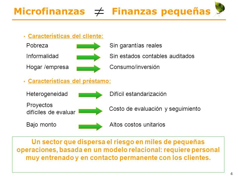 Microfinanzas en América Latina PaísCartera U$ BClientes MMDepósitos U$ B Perú4,02,62,7 Colombia 3,1 1,92,6 México 2,13,91,3 Bolivia 1,60,81,2 Ecuador 1,20,7 Chile 0,80,20,3 Brasil 0,50,80,2 Fuente: Mix Market 2008.