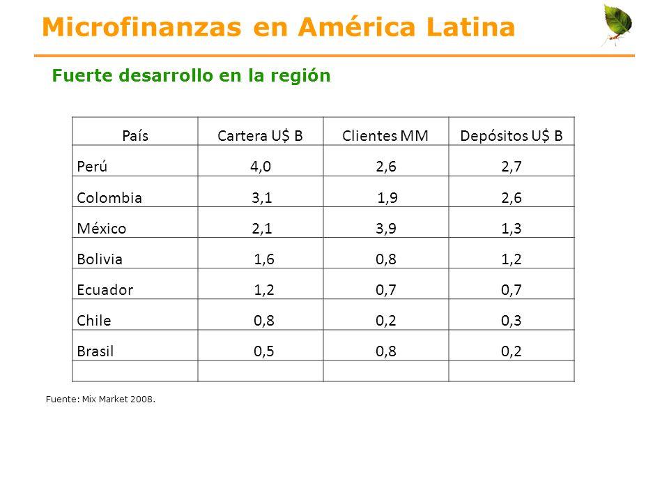 Microfinanzas en América Latina PaísCartera U$ BClientes MMDepósitos U$ B Perú4,02,62,7 Colombia 3,1 1,92,6 México 2,13,91,3 Bolivia 1,60,81,2 Ecuador
