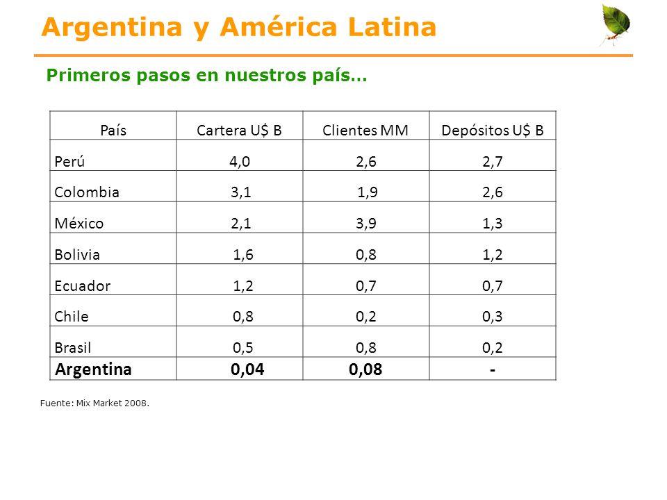 Argentina y América Latina PaísCartera U$ BClientes MMDepósitos U$ B Perú4,02,62,7 Colombia 3,1 1,92,6 México 2,13,91,3 Bolivia 1,60,81,2 Ecuador 1,20