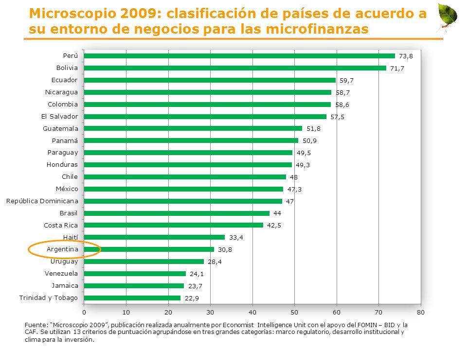 Microscopio 2009: clasificación de países de acuerdo a su entorno de negocios para las microfinanzas Fuente: Microscopio 2009, publicación realizada a