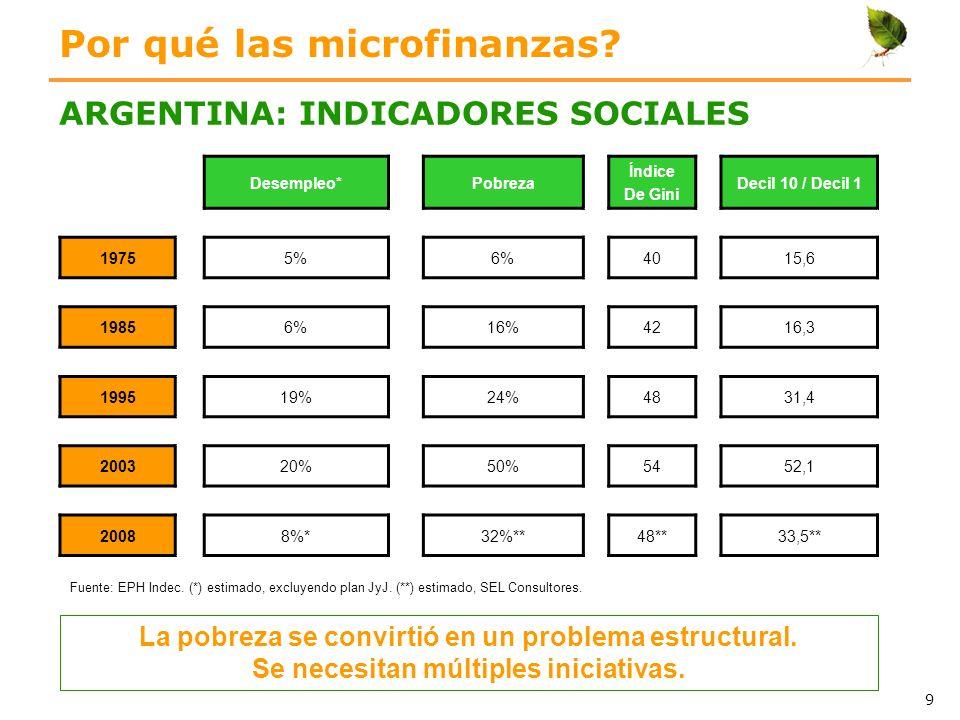 Por qué las microfinanzas? ARGENTINA: INDICADORES SOCIALES Fuente: EPH Indec. (*) estimado, excluyendo plan JyJ. (**) estimado, SEL Consultores. La po