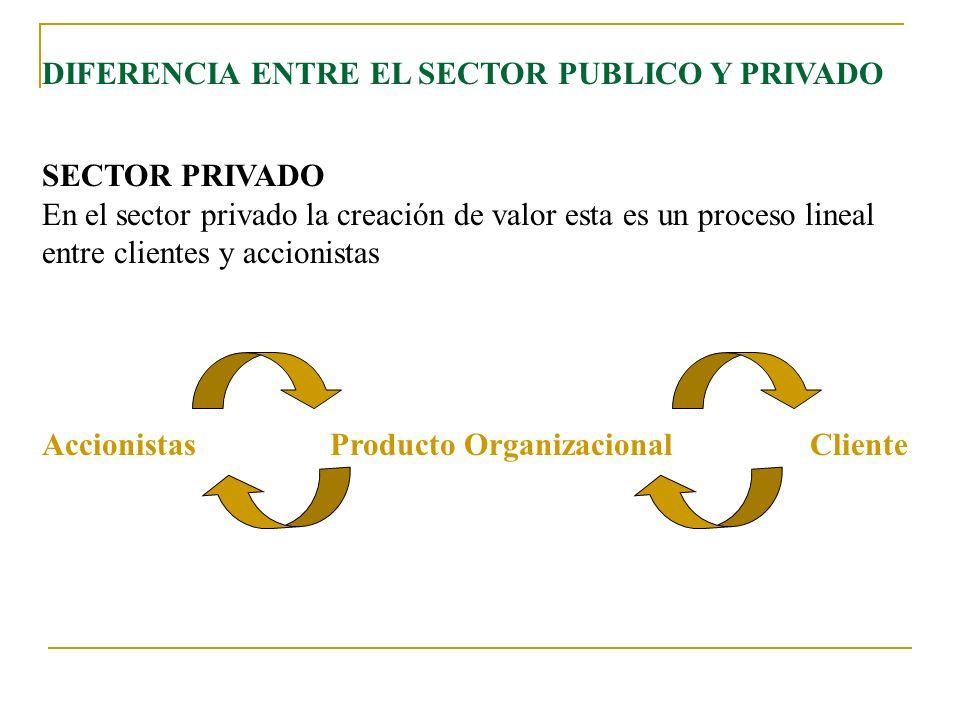 En el sector privado, existe una relación automática entre el incremento de los logros de la misión organizacional y el incremento en las utilidades.
