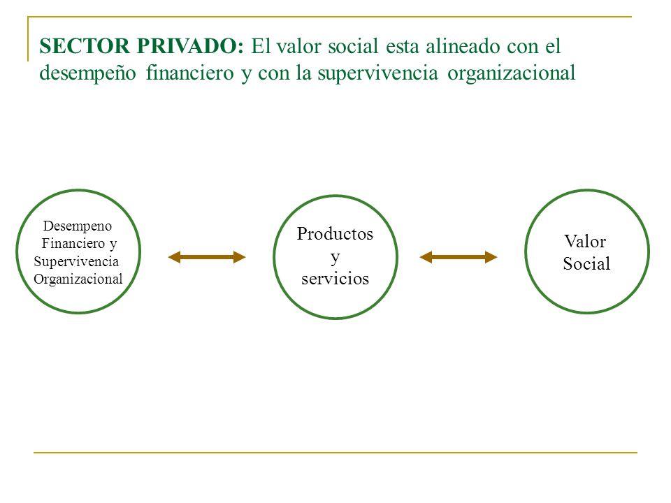 DIFERENCIA ENTRE EL SECTOR PUBLICO Y PRIVADO SECTOR PRIVADO En el sector privado la creación de valor esta es un proceso lineal entre clientes y accionistas AccionistasProducto OrganizacionalCliente