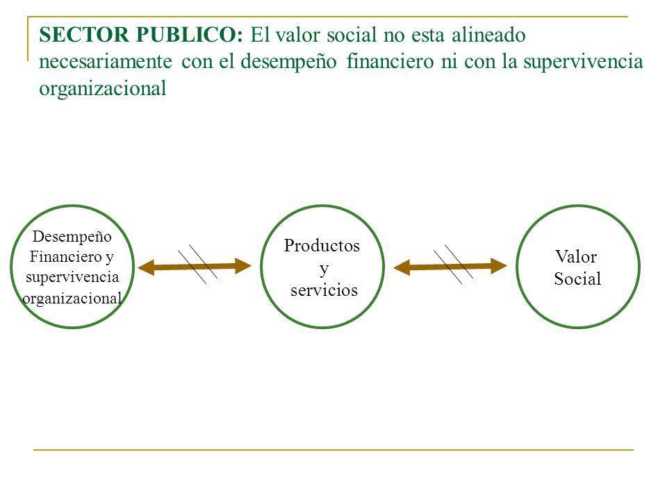 SECTOR PRIVADO: El valor social esta alineado con el desempeño financiero y con la supervivencia organizacional Productos y servicios Valor Social Des