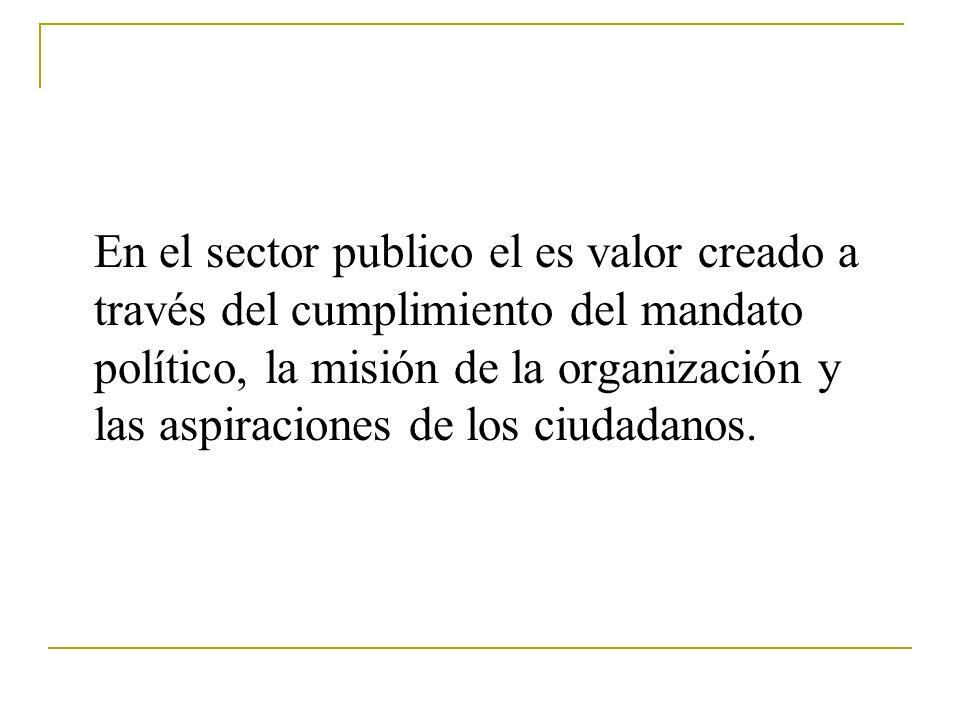 SECTOR PUBLICO: El valor social no esta alineado necesariamente con el desempeño financiero ni con la supervivencia organizacional Desempeño Financiero y supervivencia organizacional Productos y servicios Valor Social