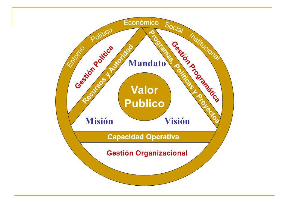 Definición de Estrategia para Organizaciones Publicas La estrategia puede ser concebida como el patrón de decisiones de una organización pública que d