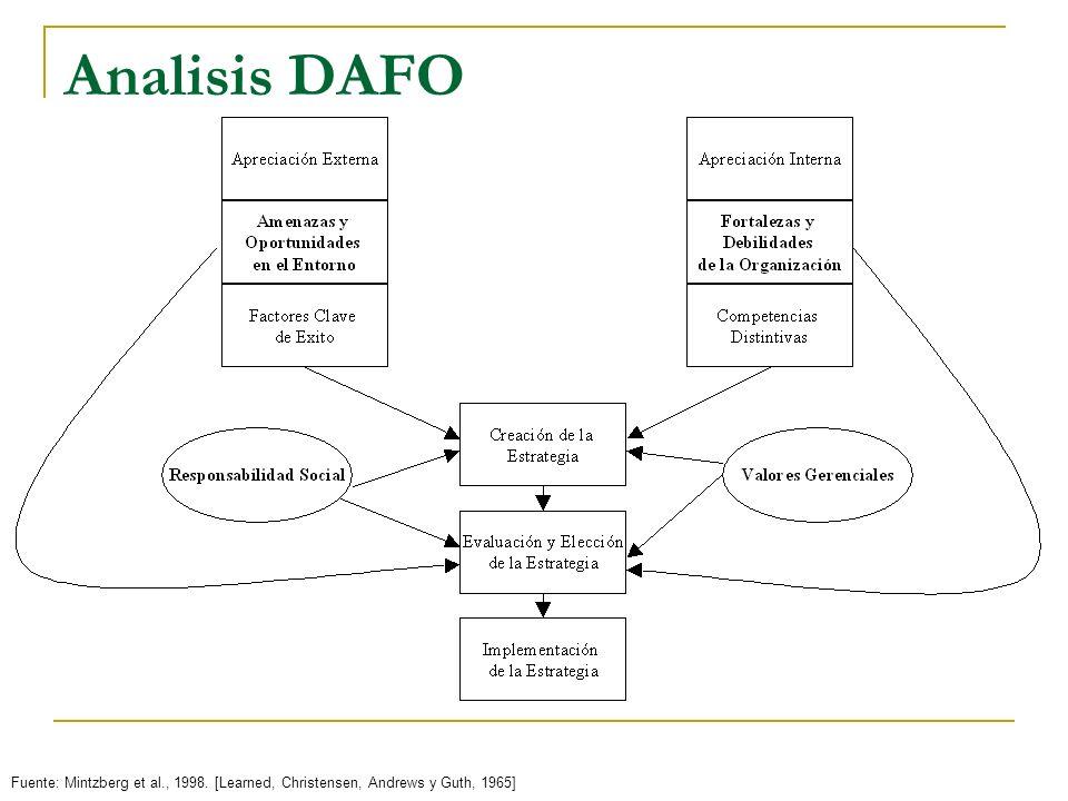 Antecedentes Académicos Los años 60s y 70s: DAFO y Planificación El objetivo de la estrategia es calzar las oportunidades del entorno con las fortalezas de la organización al tiempo que reducimos nuestras debilidades y nos protegemos de las amenazas del entorno Kenneth Andrews