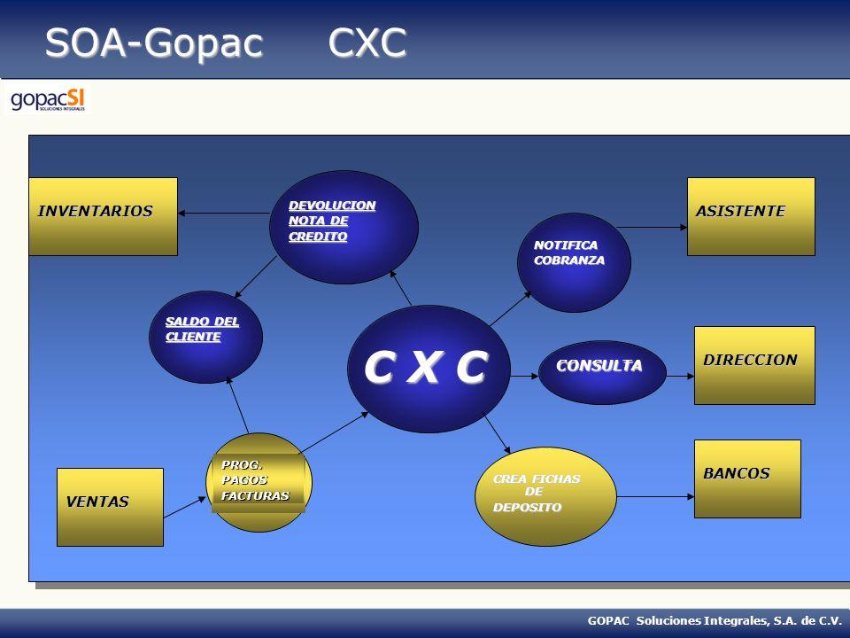 GOPAC Soluciones Integrales, S.A. de C.V. SOA-Gopac CXC INVENTARIOS C X C BANCOS DIRECCION ASISTENTE NOTIFICACOBRANZA CREA FICHAS DE DEPOSITO CONSULTA
