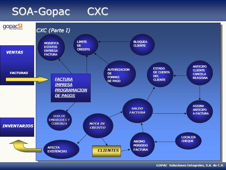 GOPAC Soluciones Integrales, S.A. de C.V. SOA-Gopac CXC CXC (Parte I) FACTURAIMPRESAPROGRAMACION DE PAGOS LIMITEDECREDITO ABONOPERIODOFACTURA MODIFICA