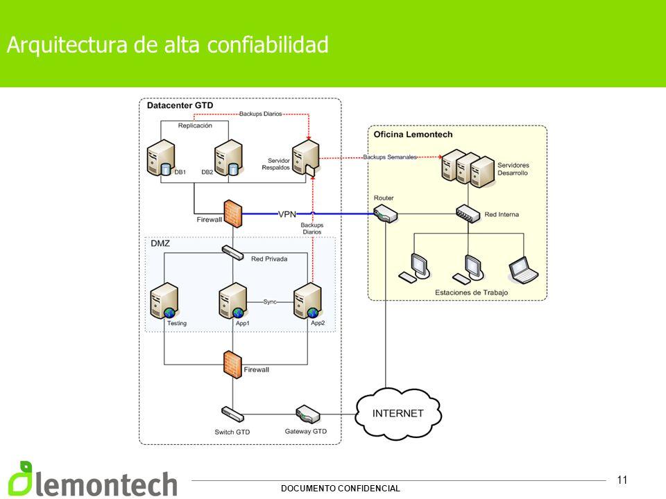 DOCUMENTO CONFIDENCIAL 11 Arquitectura de alta confiabilidad