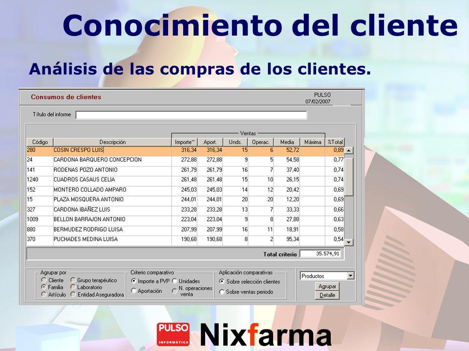 Nixfarma Conocimiento del cliente Análisis de las compras de los clientes. Compras por cliente. Compras por producto. Compras por familia.
