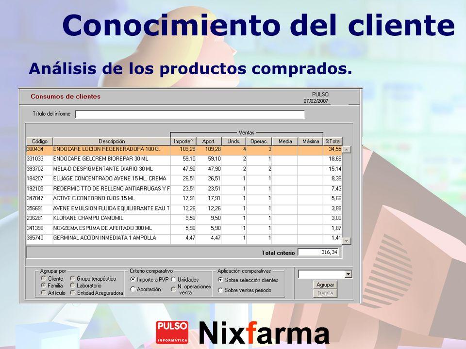 Nixfarma Conocimiento del cliente Análisis de los productos comprados.