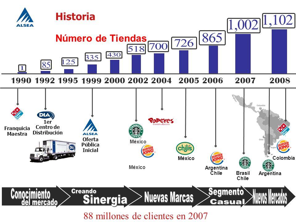 Argentina Chile Brasil Chile México Oferta Pública Inicial Historia 2000200820062002 2005 Número de Tiendas 199519921990 1er Centro de Distribución Fr