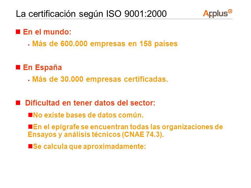 En el mundo: Más de 600.000 empresas en 158 países En España Más de 30.000 empresas certificadas. Dificultad en tener datos del sector: No existe base