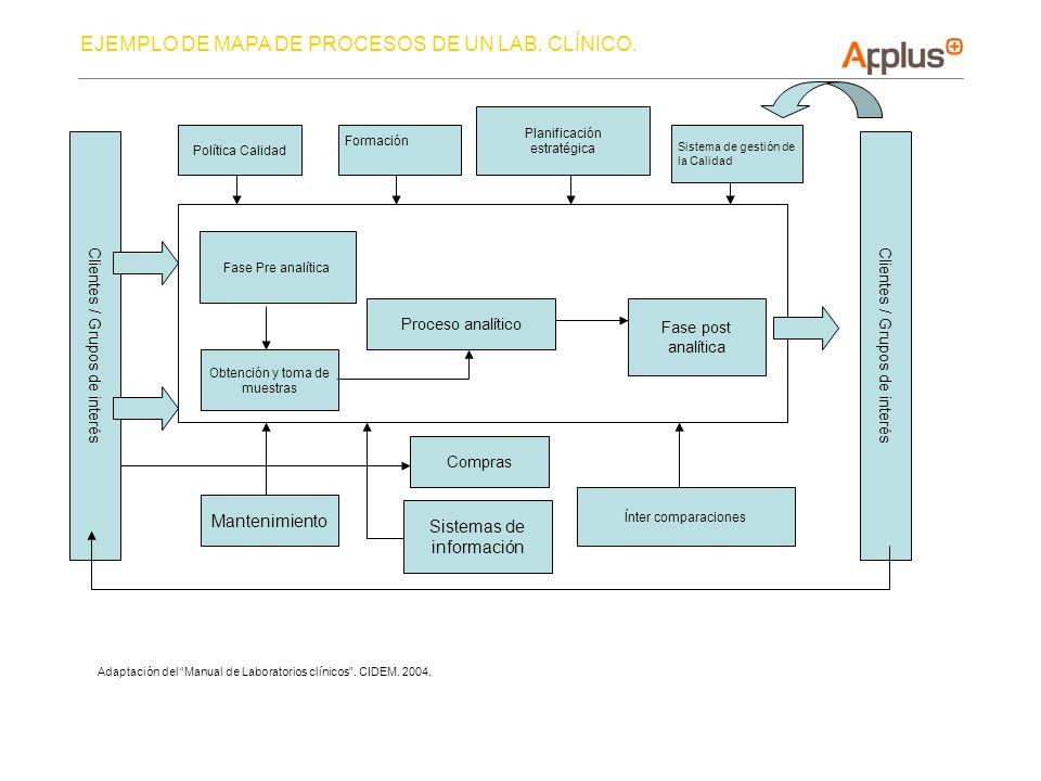 Política Calidad Formación Planificación estratégica Sistema de gestión de la Calidad Fase Pre analítica Fase post analítica Mantenimiento Compras Ínt