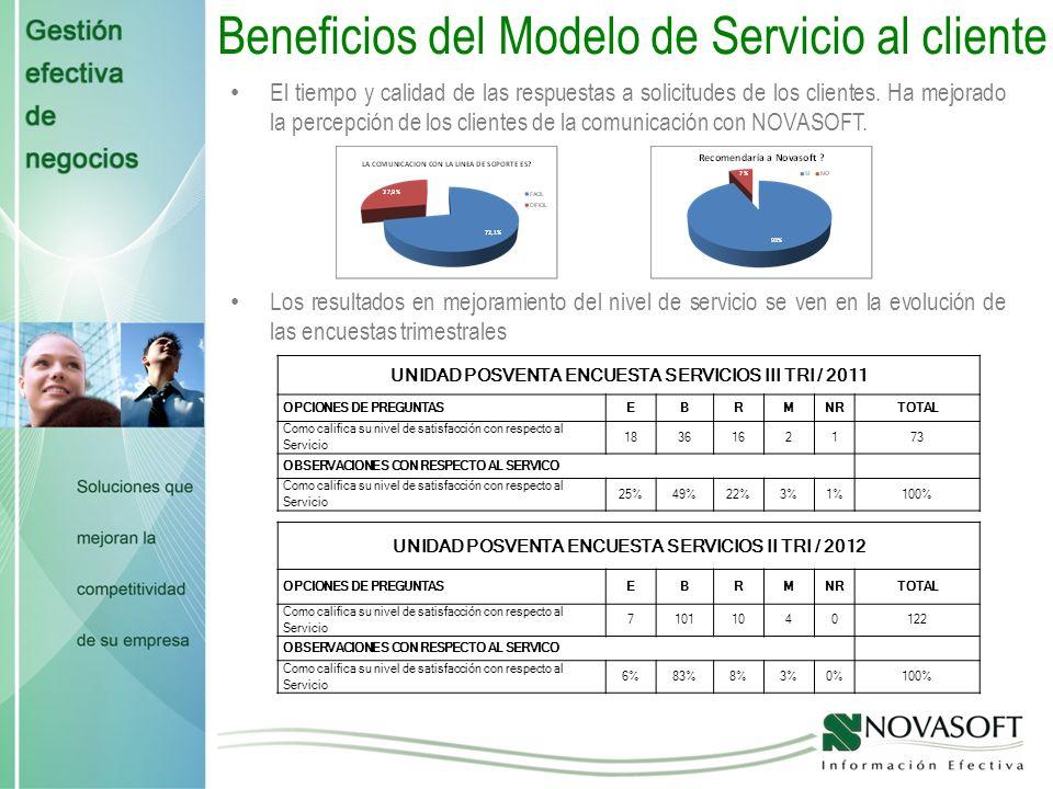 Beneficios del Modelo de Servicio al cliente El tiempo y calidad de las respuestas a solicitudes de los clientes.