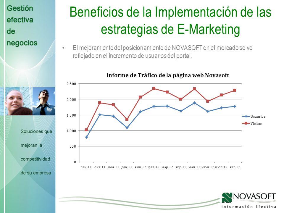 Beneficios de la Implementación de las estrategias de E-Marketing El mejoramiento del posicionamiento de NOVASOFT en el mercado se ve reflejado en el incremento de usuarios del portal.