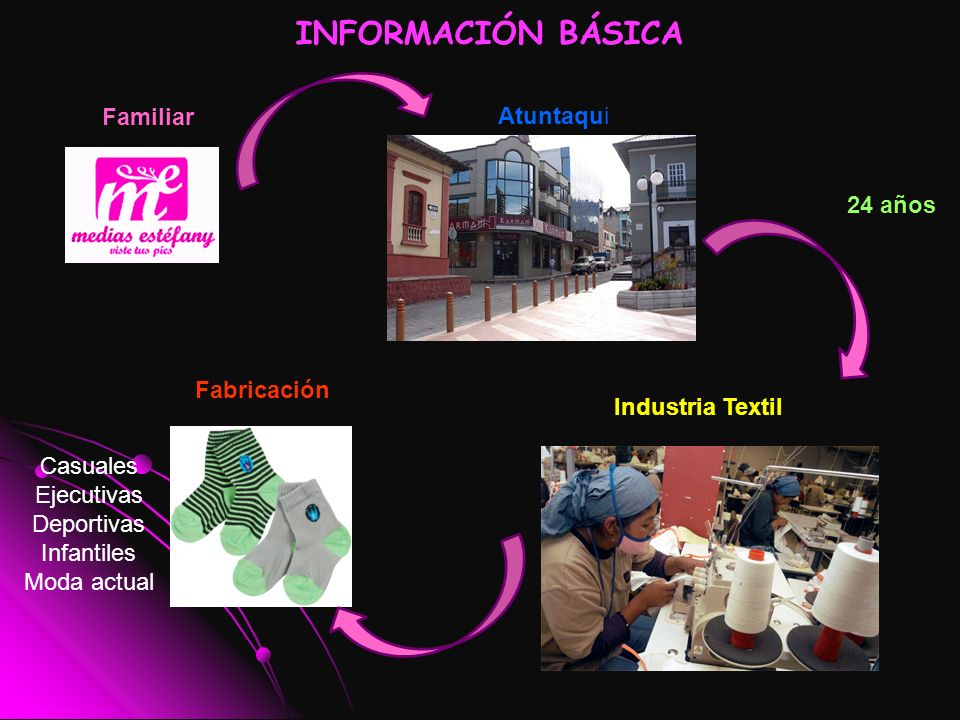 24 años Familiar Atuntaqui Industria Textil Fabricación INFORMACIÓN BÁSICA Casuales Ejecutivas Deportivas Infantiles Moda actual