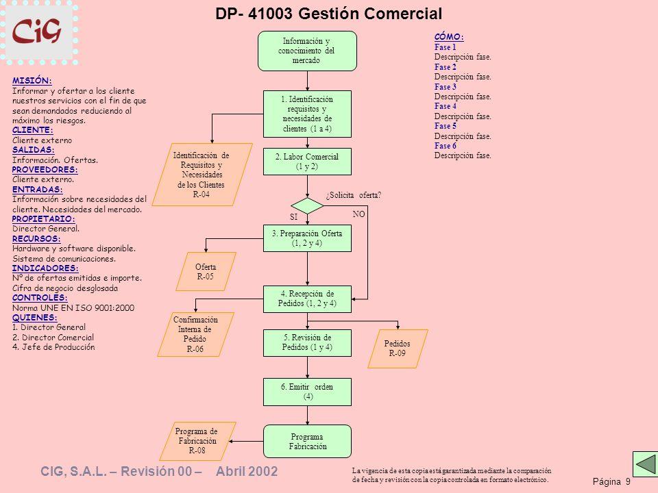 Página 9 La vigencia de esta copia está garantizada mediante la comparación de fecha y revisión con la copia controlada en formato electrónico. CIG, S