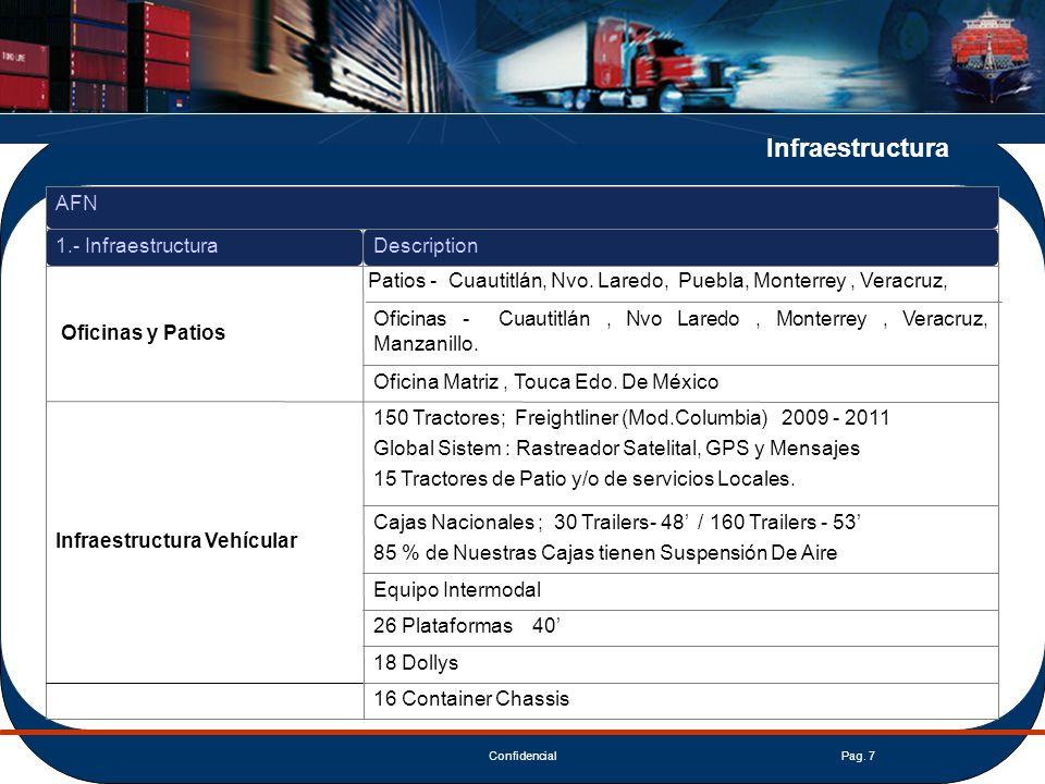 ConfidencialPag. 7 16 Container Chassis 18 Dollys 26 Plataformas 40 Equipo Intermodal Cajas Nacionales ; 30 Trailers- 48 / 160 Trailers - 53 85 % de N