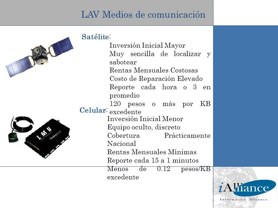 LAV Medios de comunicación Satélite: Inversión Inicial Mayor Muy sencilla de localizar y sabotear Rentas Mensuales Costosas Costo de Reparación Elevad