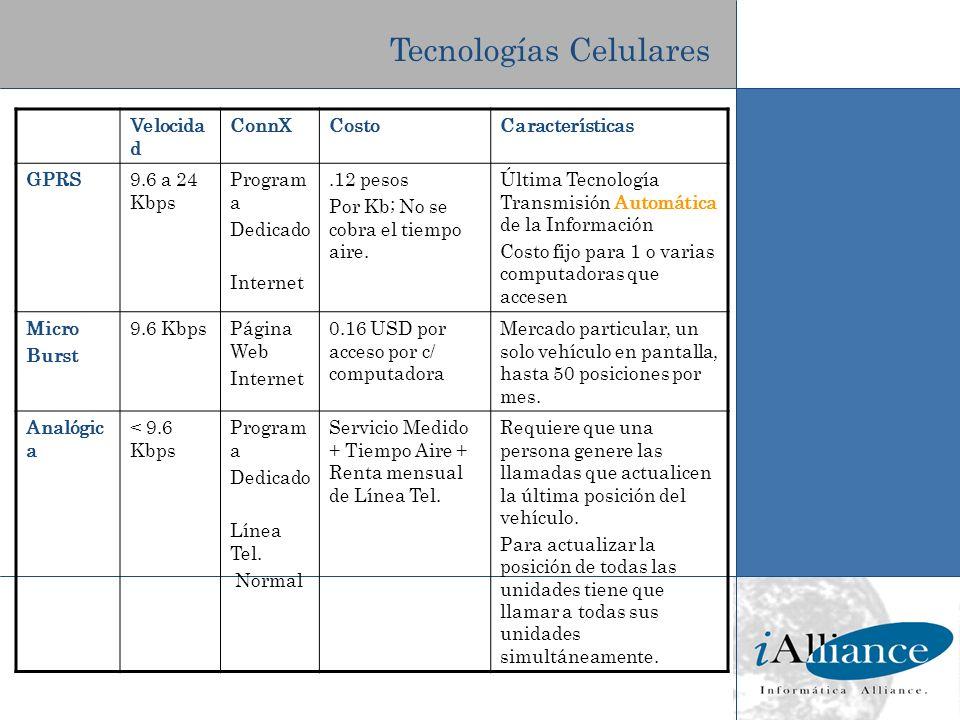 Tecnologías Celulares Velocida d ConnXCostoCaracterísticas GPRS9.6 a 24 Kbps Program a Dedicado Internet.12 pesos Por Kb; No se cobra el tiempo aire.